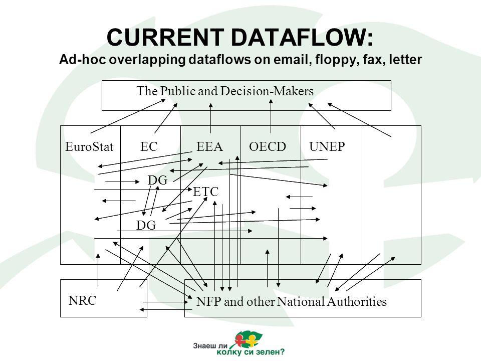 EuroStatECEEAOECDUNEP NFP The Public and Decision-Makers ETC DG ReportNet Target Dataflow