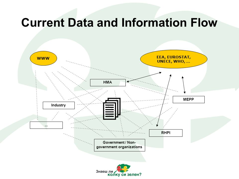 Current Data and Information Flow EEA, EUROSTAT, UNECE, WHO, … Industry RHPI Government / Non- government organizations... MEPP HMA WWW