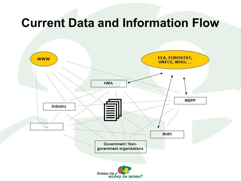 Target Dataflow ReportNet Macedonian Environmental Information Center NRC Air Water Waste Soil Noise...