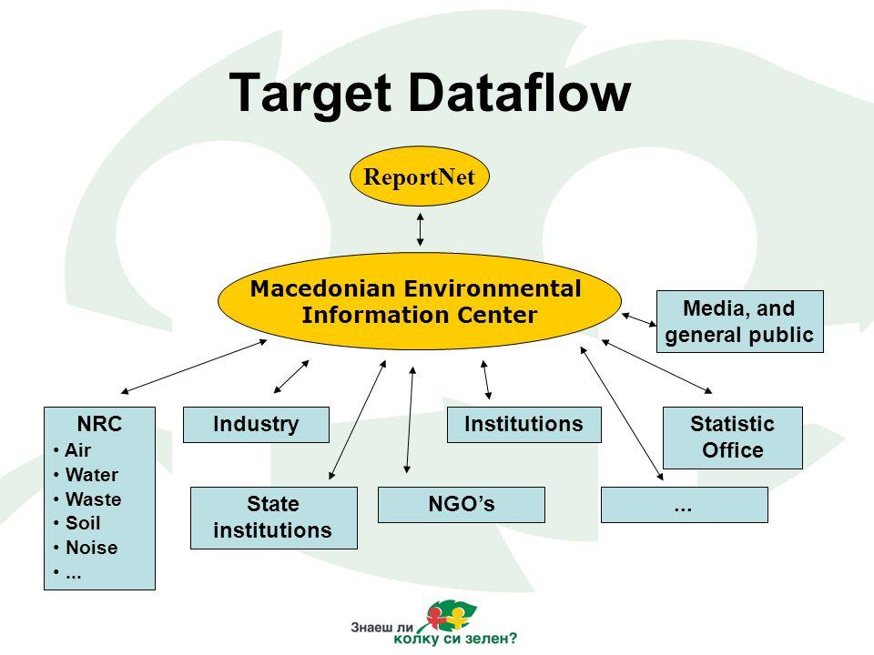 Target Dataflow ReportNet Macedonian Environmental Information Center NRC Air Water Waste Soil Noise... IndustryInstitutionsStatistic Office State ins