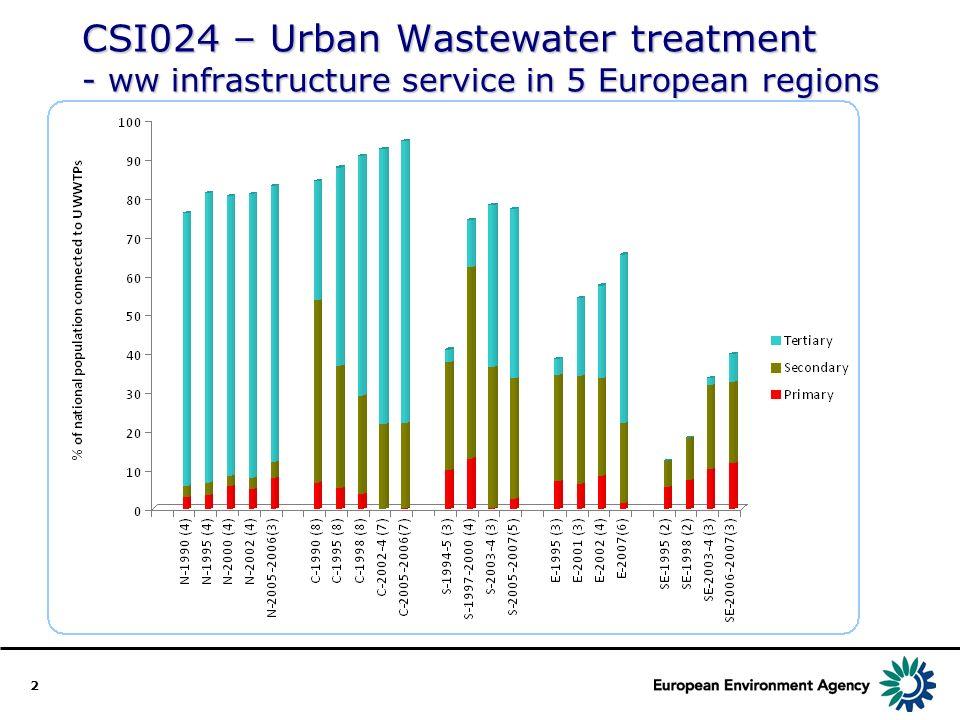 2 CSI024 – Urban Wastewater treatment - ww infrastructure service in 5 European regions