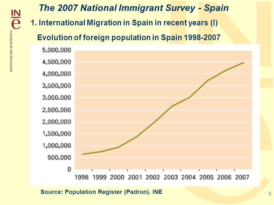 3 1. International Migration in Spain in recent years (I) The 2007 National Immigrant Survey - Spain Evolution of foreign population in Spain 1998-200