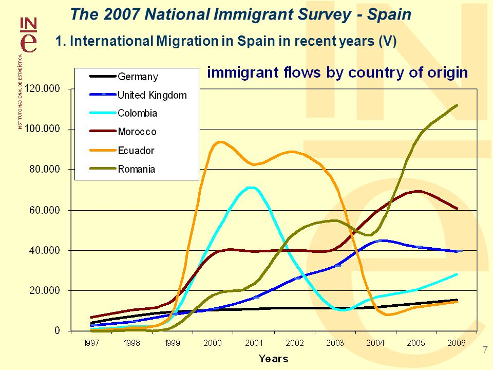 7 1. International Migration in Spain in recent years (V) The 2007 National Immigrant Survey - Spain