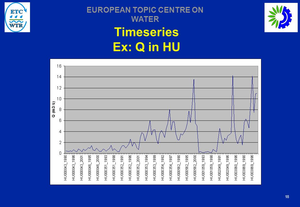 18 EUROPEAN TOPIC CENTRE ON WATER Timeseries Ex: Q in HU