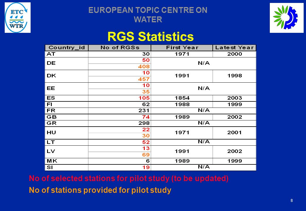 8 EUROPEAN TOPIC CENTRE ON WATER RGS Statistics No of selected stations for pilot study (to be updated) No of stations provided for pilot study