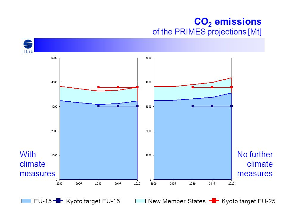 CO 2 emissions of the PRIMES projections [Mt] New Member StatesEU-15Kyoto target EU-15Kyoto target EU-25 With climate measures No further climate measures