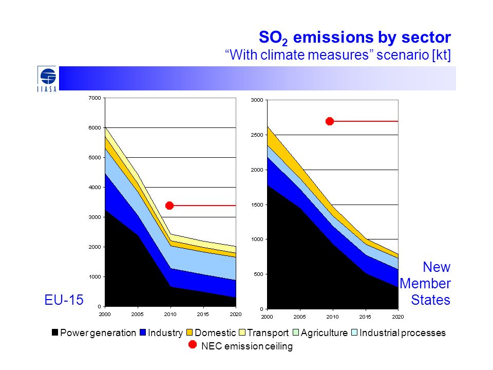 SO 2 emissions by sector With climate measures scenario [kt] EU-15 New Member States Power generationIndustryDomesticTransportAgricultureIndustrial processes NEC emission ceiling