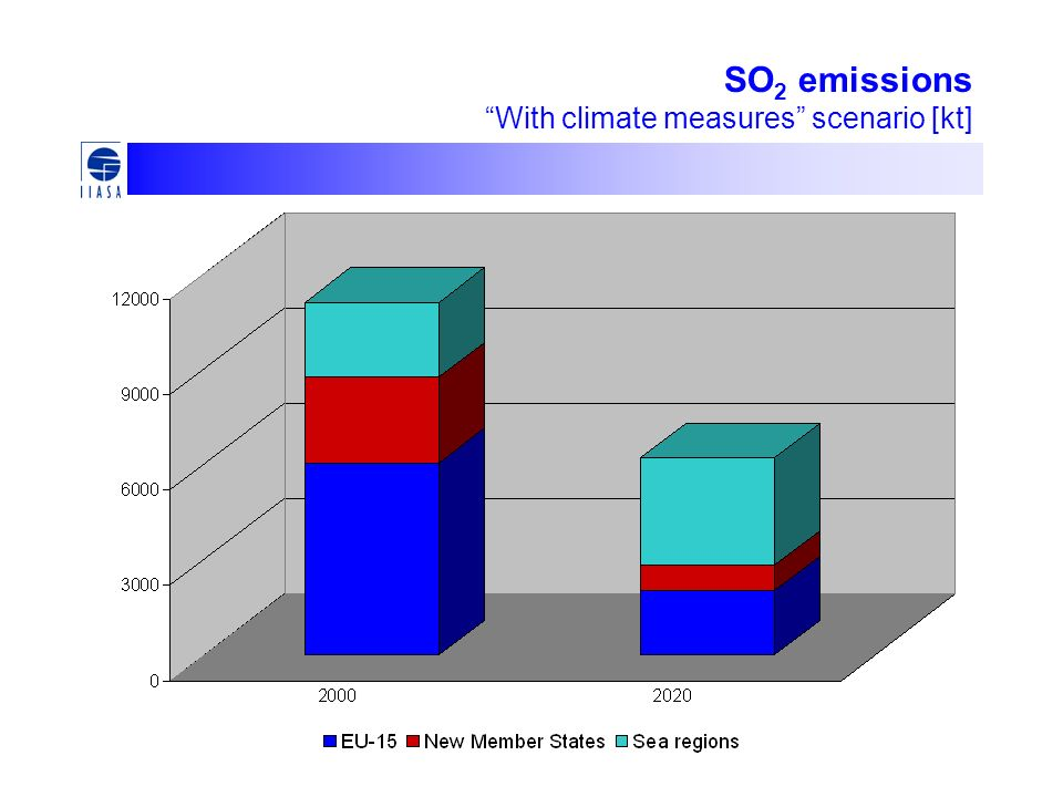 SO 2 emissions With climate measures scenario [kt]