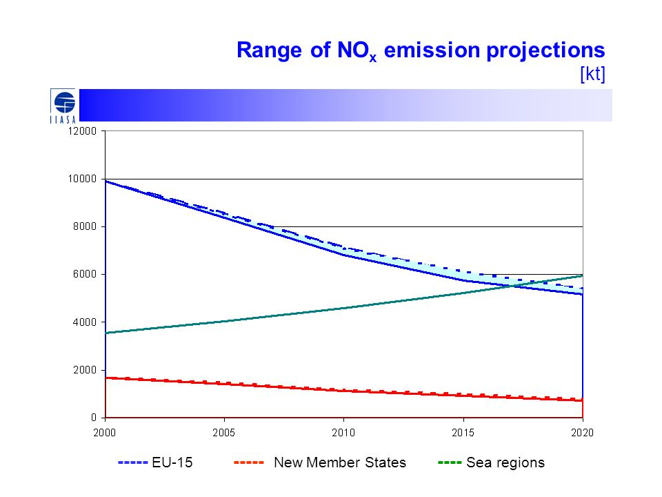 Range of NO x emission projections [kt] ----- EU-15 ----- New Member States ---- Sea regions