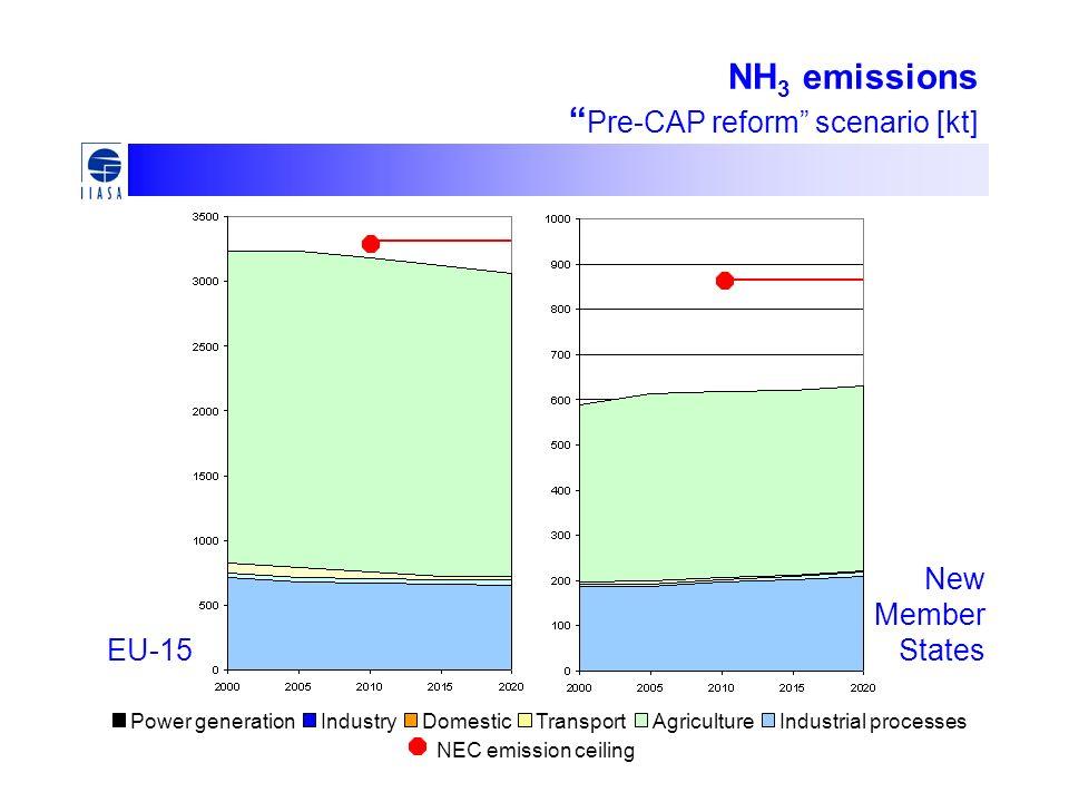 NH 3 emissions Pre-CAP reform scenario [kt] EU-15 New Member States Power generationIndustryDomesticTransportAgricultureIndustrial processes NEC emission ceiling