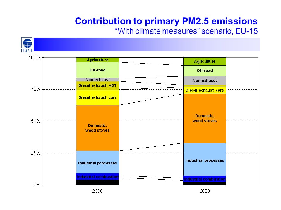 Contribution to primary PM2.5 emissions With climate measures scenario, EU-15