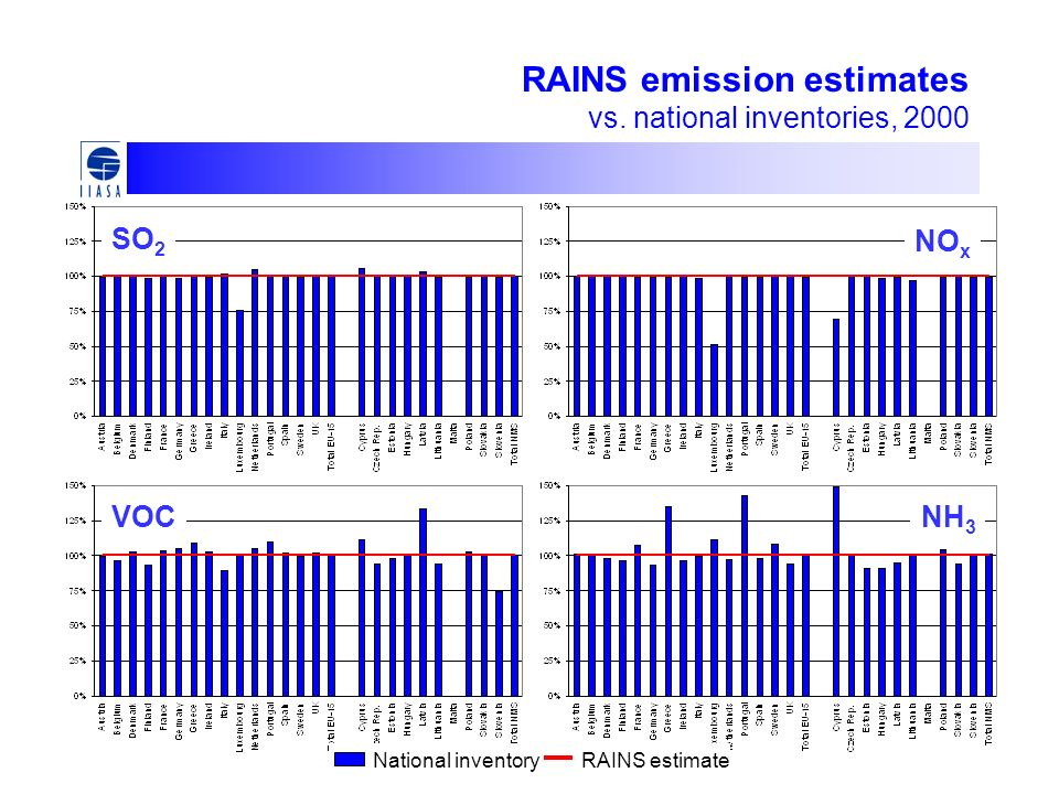 RAINS emission estimates vs.