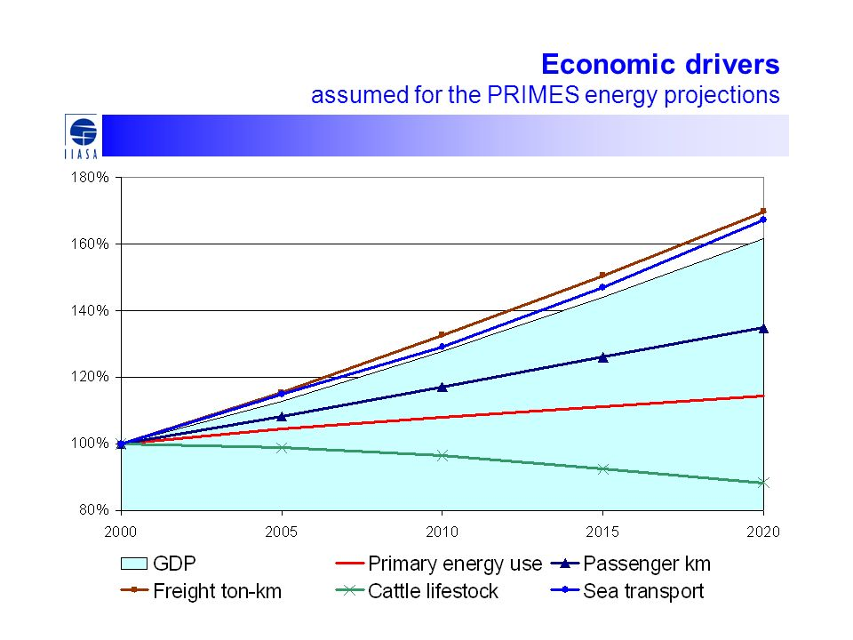 Economic drivers assumed for the PRIMES energy projections