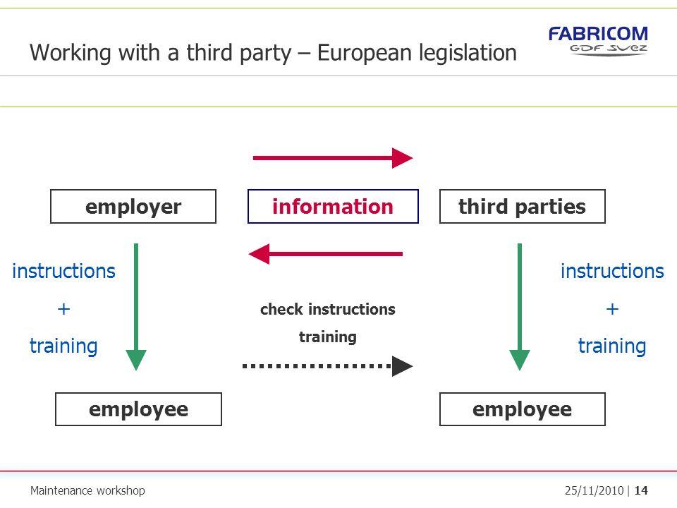 Maintenance workshop25/11/2010 | 14 Working with a third party – European legislation employerthird parties employee instructions + training instructi
