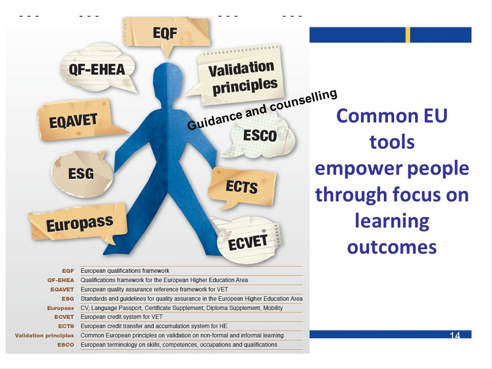 Common EU tools empower people through focus on learning outcomes Loukas Zahilas 14 Guidance and counselling