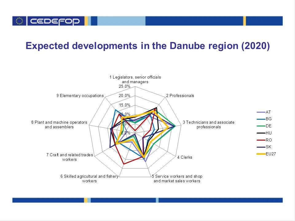 Expected developments in the Danube region (2020)