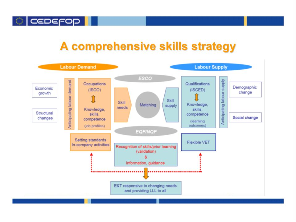 A comprehensive skills strategy