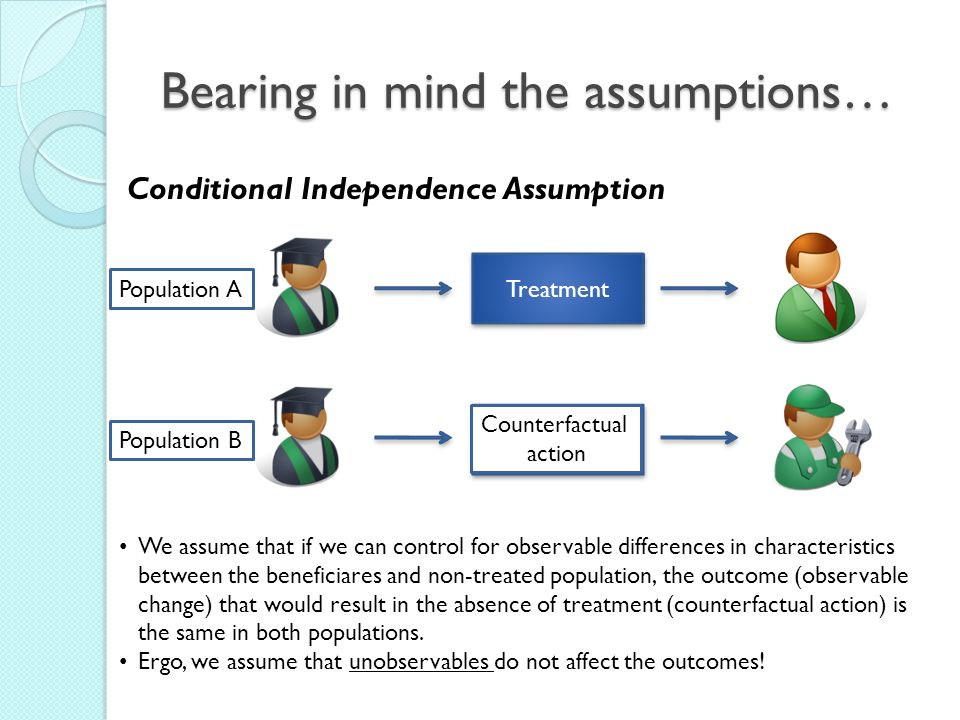Counterfactual action Treatment Bearing in mind the assumptions… Conditional Independence Assumption Population A Population B Treatment Counterfactua
