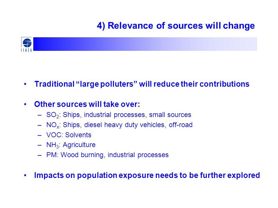 5) Ships will surpass land-based EU sources SO 2 NO x