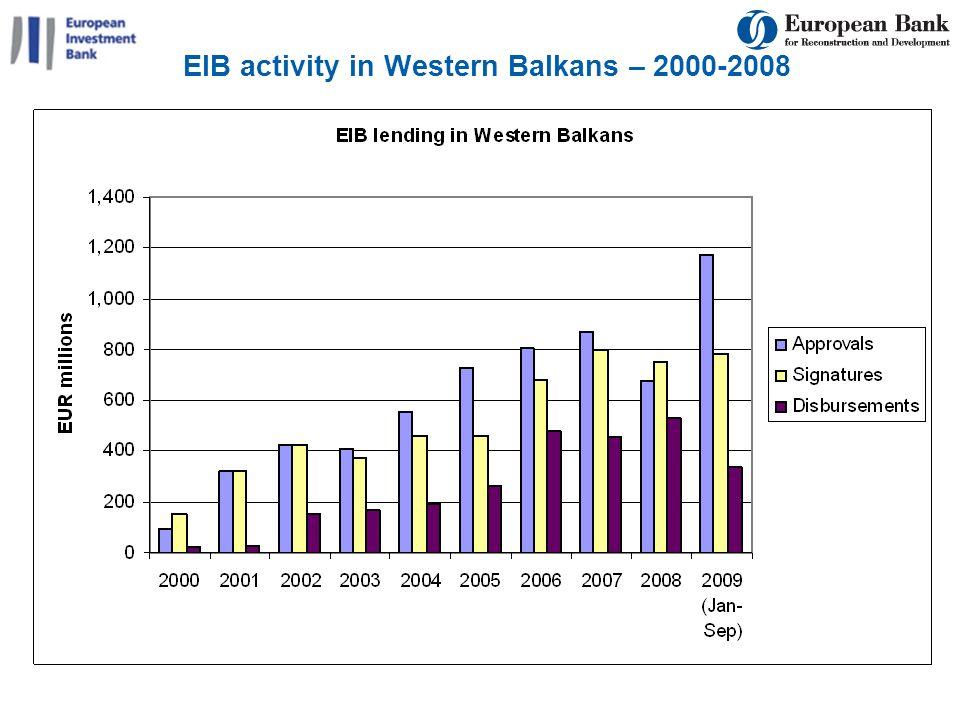 EIB activity in Western Balkans – 2000-2008