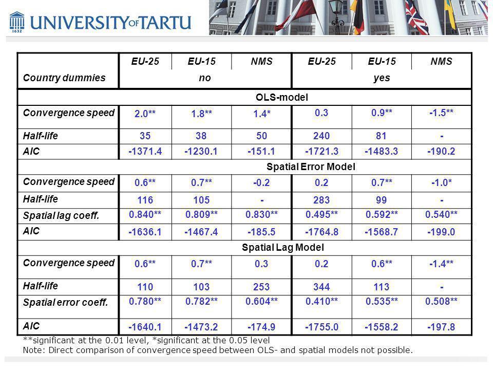 EU-25EU-15NMSEU-25EU-15NMS Country dummiesnoyes OLS-model Convergence speed 2.0**1.8**1.4* 0.30.9**-1.5** Half-life35385024081- AIC-1371.4-1230.1-151.