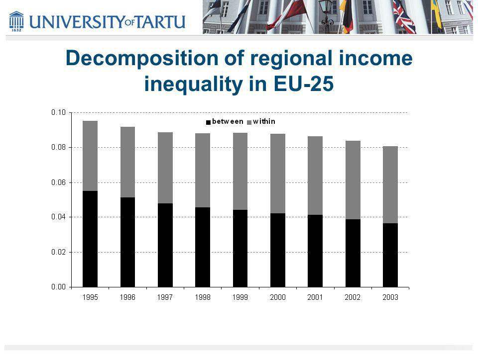 Decomposition of regional income inequality Theils index decomposed into within-country and between- country inequality, 1995 – 2003 (NUTS3 data) EU-15 and NMS