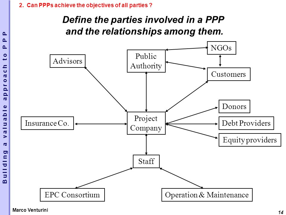 14 Marco Venturini Define the parties involved in a PPP and the relationships among them.