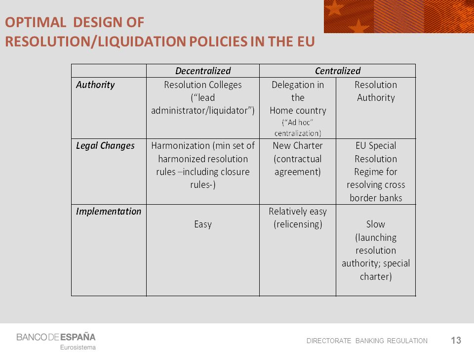 DIRECTORATE BANKING REGULATION OPTIMAL DESIGN OF RESOLUTION/LIQUIDATION POLICIES IN THE EU 13