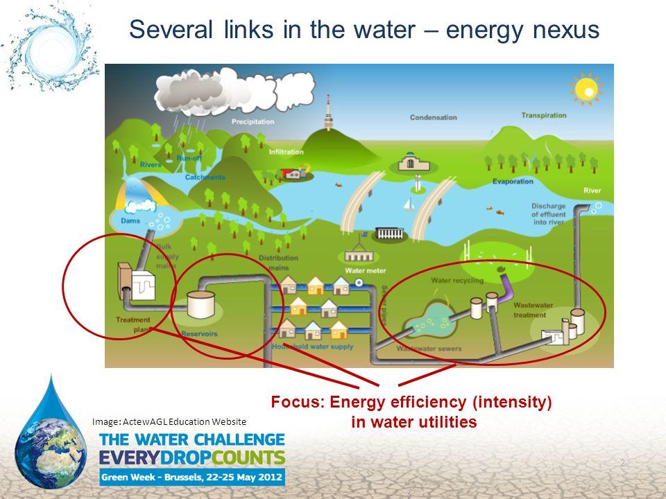 2 Image: ActewAGL Education Website Focus: Energy efficiency (intensity) in water utilities Several links in the water – energy nexus