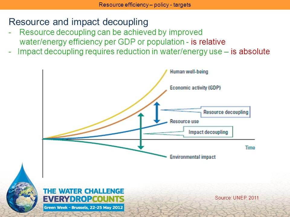 Resource and impact decoupling -Resource decoupling can be achieved by improved water/energy efficiency per GDP or population - is relative -Impact decoupling requires reduction in water/energy use – is absolute Resource efficiency – policy - targets Source: UNEP, 2011