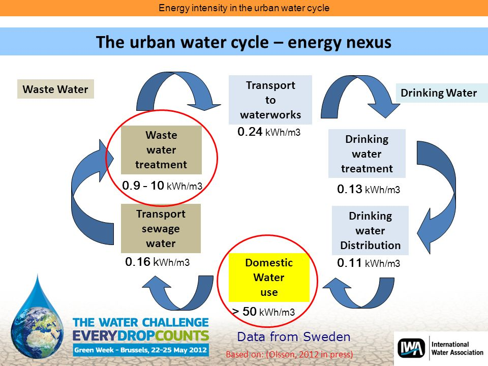 Domestic Water use Transport to waterworks The urban water cycle – energy nexus Based on: (Olsson, 2012 in press) Drinking water Distribution Waste water treatment Transport sewage water 0.24 kWh/m kWh/m k Wh/m3 > 50 kWh/m kWh/m3 Drinking water treatment 0.11 kWh/m3 Waste Water Drinking Water Data from Sweden Energy intensity in the urban water cycle