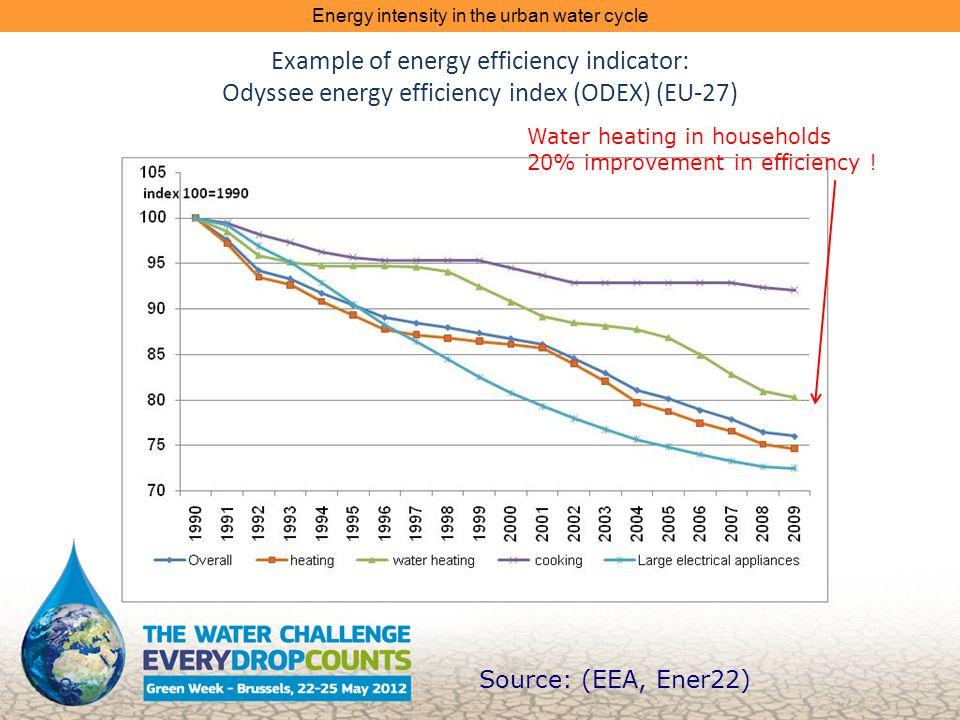 Example of energy efficiency indicator: Odyssee energy efficiency index (ODEX) (EU-27) 8 Source: (EEA, Ener22) Water heating in households 20% improvement in efficiency .