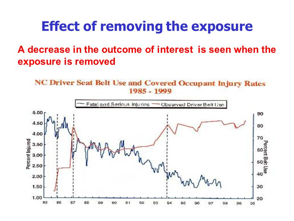Effect of removing the exposure A decrease in the outcome of interest is seen when the exposure is removed