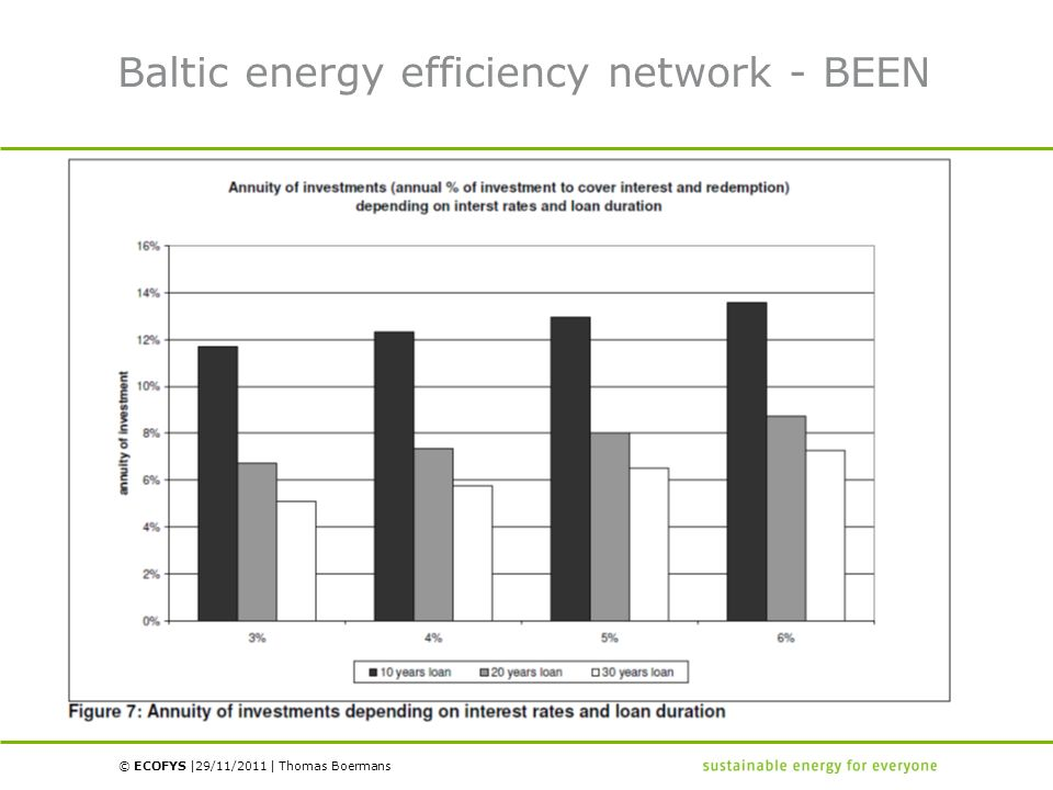 © ECOFYS | | Baltic energy efficiency network - BEEN 29/11/2011Thomas Boermans