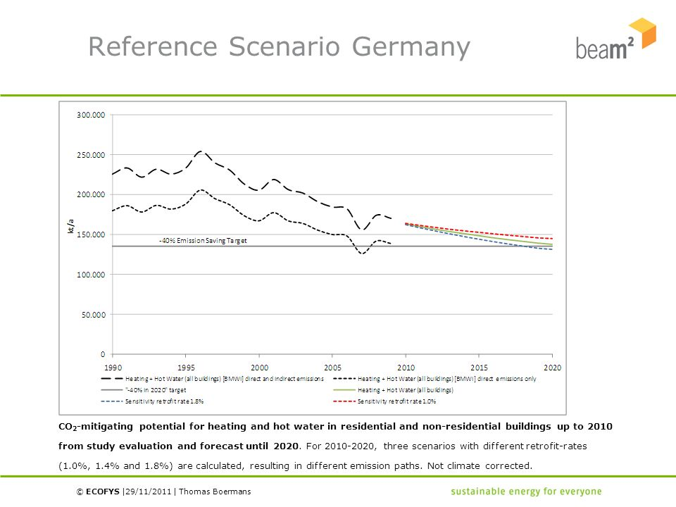 © ECOFYS | | 29/11/2011Thomas Boermans Reference Scenario Germany CO 2 -mitigating potential for heating and hot water in residential and non-resident