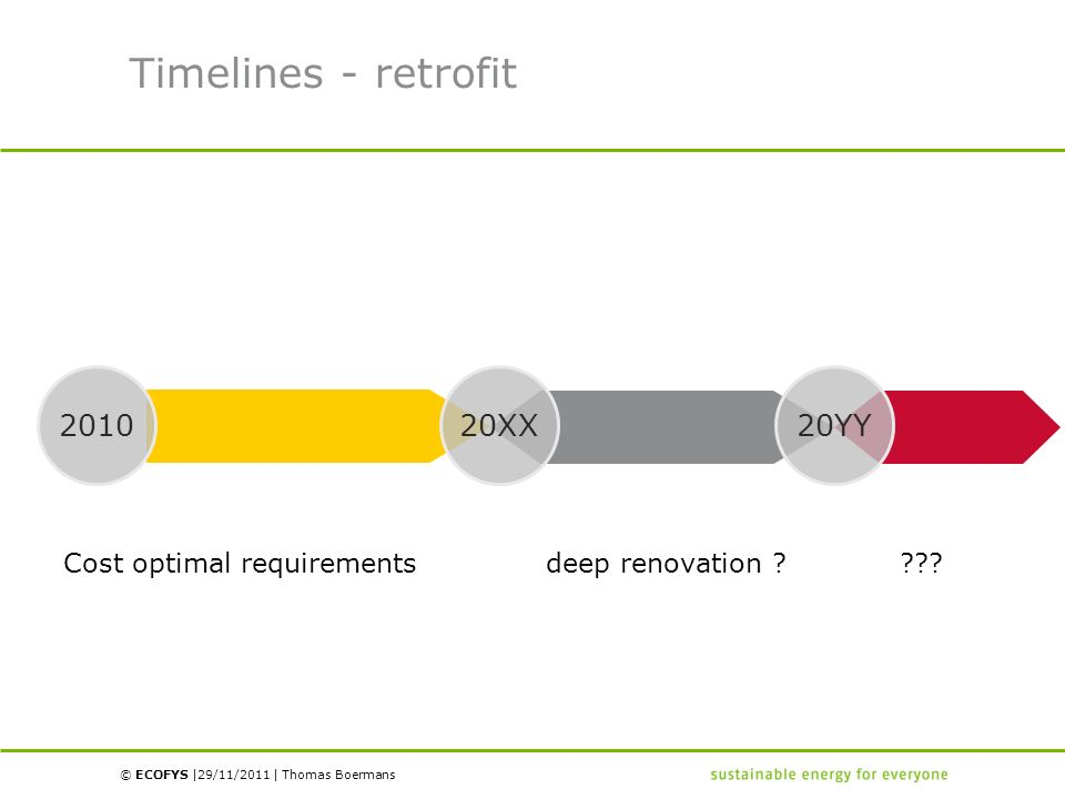 © ECOFYS | | Timelines - retrofit 201020XX20YY Cost optimal requirements deep renovation ? ??? 29/11/2011Thomas Boermans