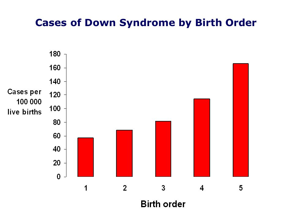 16 Cases of Down Syndrome by Birth Order