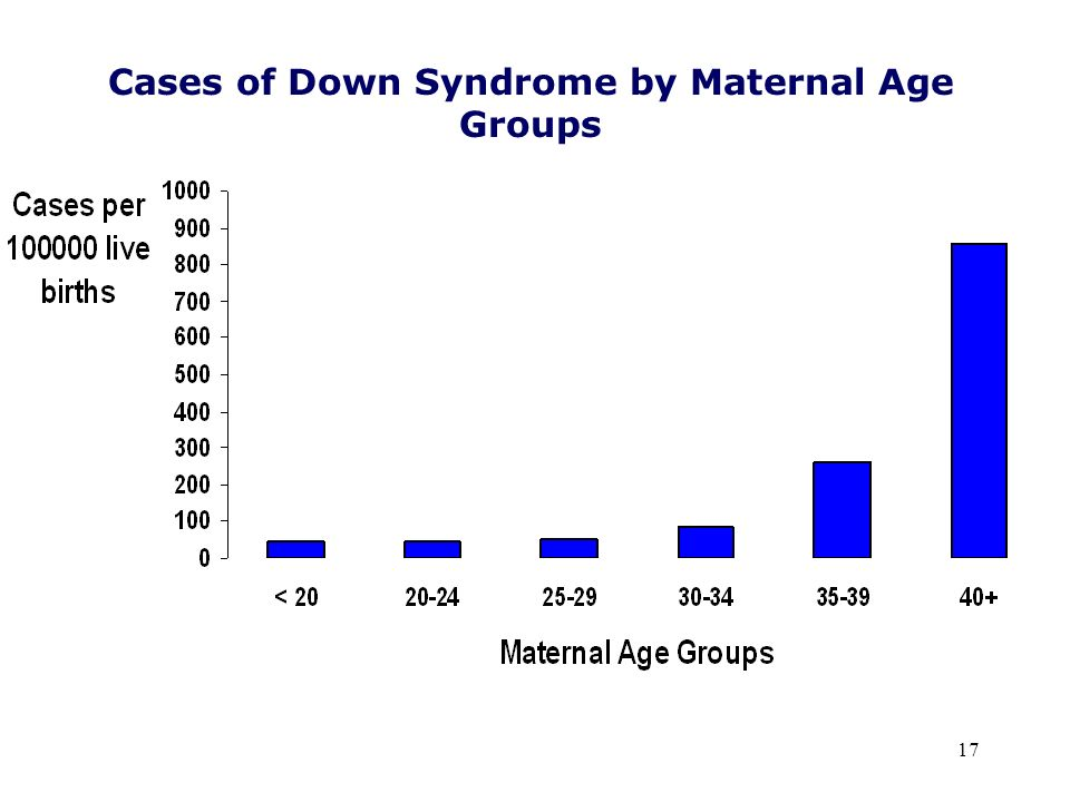 17 Cases of Down Syndrome by Maternal Age Groups