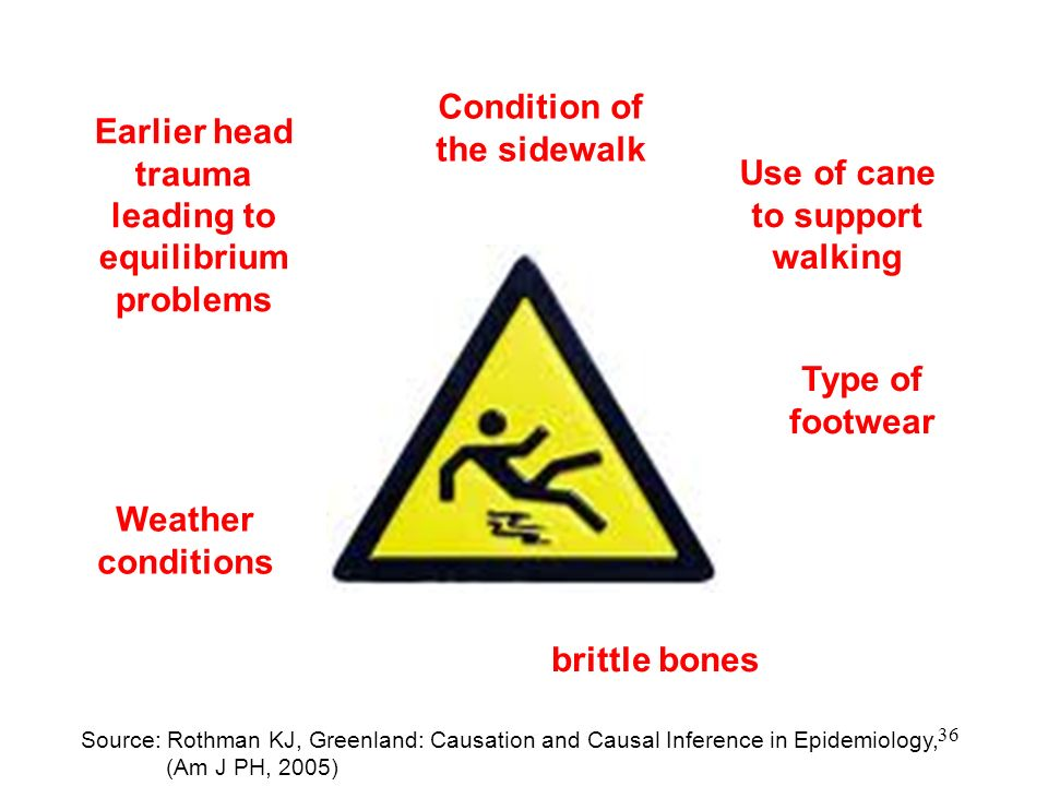 36 Earlier head trauma leading to equilibrium problems Condition of the sidewalk Weather conditions Type of footwear brittle bones Source: Rothman KJ,