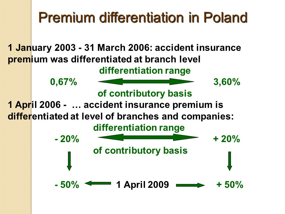 1 January March 2006: accident insurance premium was differentiated at branch level differentiation range 0,67% 3,60% of contributory basis 1 April … accident insurance premium is differentiated at level of branches and companies: differentiation range - 20% + 20% of contributory basis - 50% 1 April % Premium differentiation in Poland