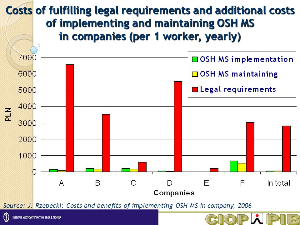 20 Costs of fulfilling legal requirements and additional costs of implementing and maintaining OSH MS in companies (per 1 worker, yearly) Source: J.