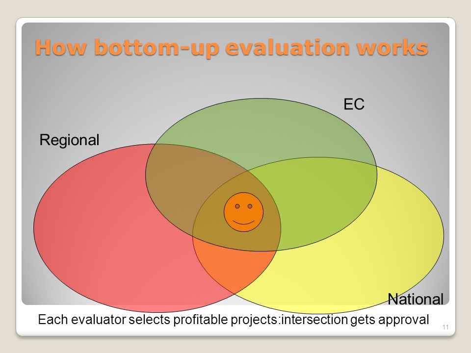How bottom-up evaluation works 11 Regional National EC Each evaluator selects profitable projects:intersection gets approval