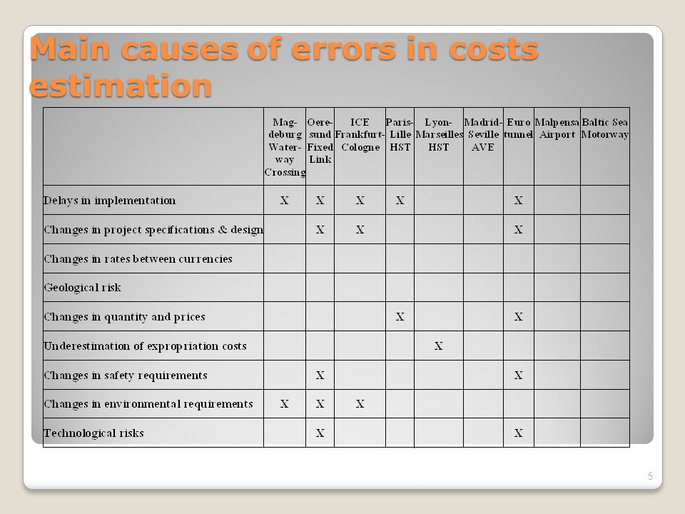 Main causes of errors in costs estimation 5