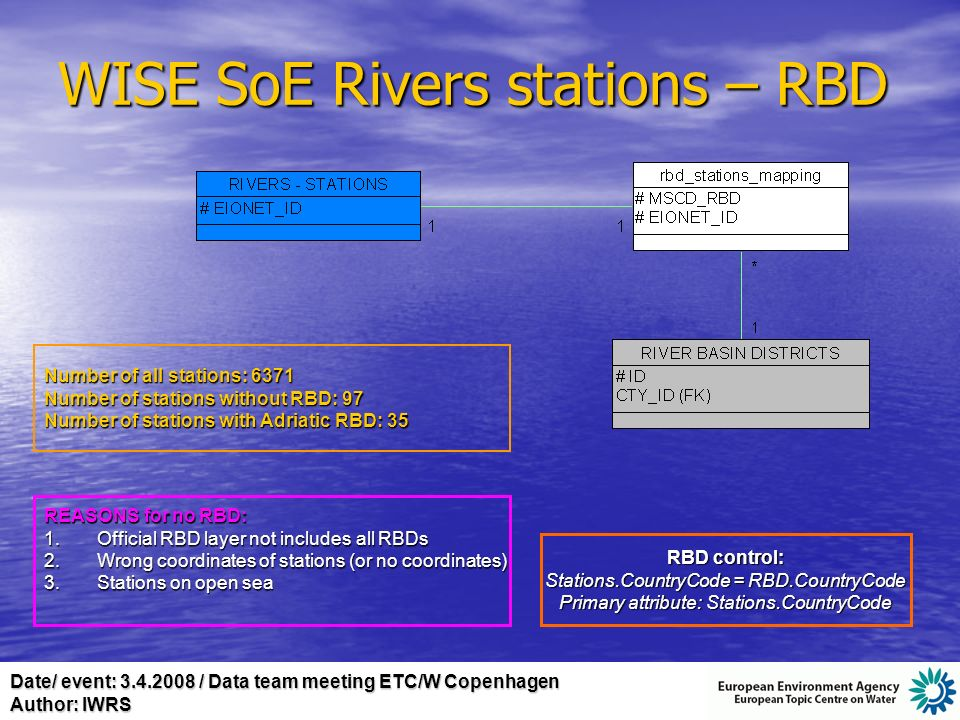 Date/ event: 3.4.2008 / Data team meeting ETC/W Copenhagen Author: IWRS WISE SoE Rivers stations – RBD Number of all stations: 6371 Number of stations without RBD: 97 Number of stations with Adriatic RBD: 35 REASONS for no RBD: 1.