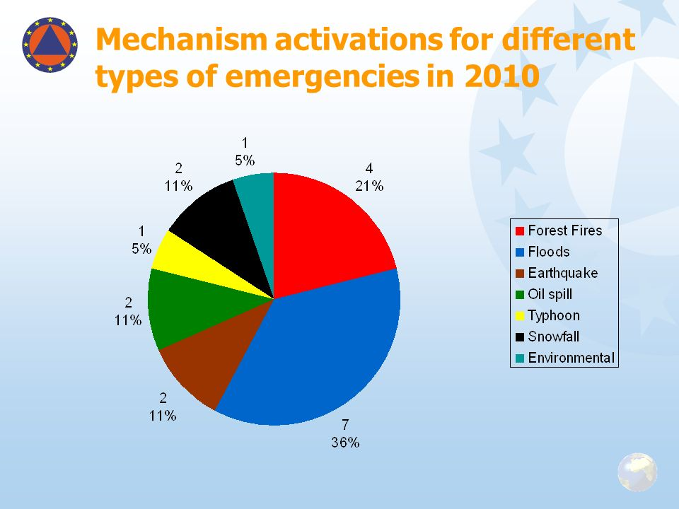 Mechanism activations for different types of emergencies in 2010