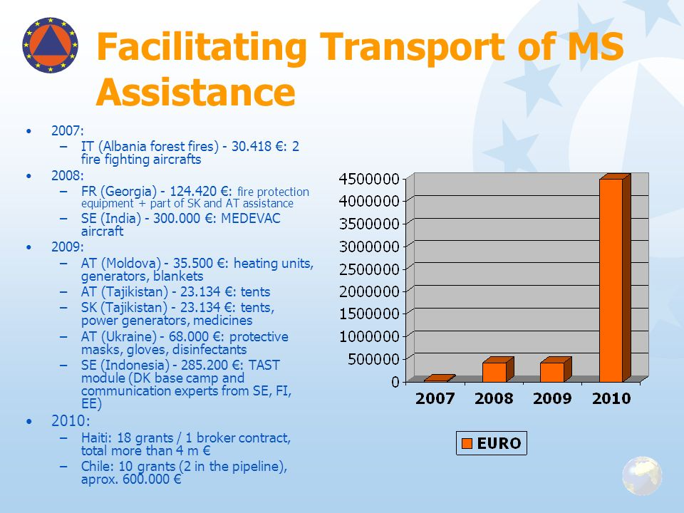 Facilitating Transport of MS Assistance 2007: –IT (Albania forest fires) - 30.418 : 2 fire fighting aircrafts 2008: –FR (Georgia) - 124.420 : fire pro