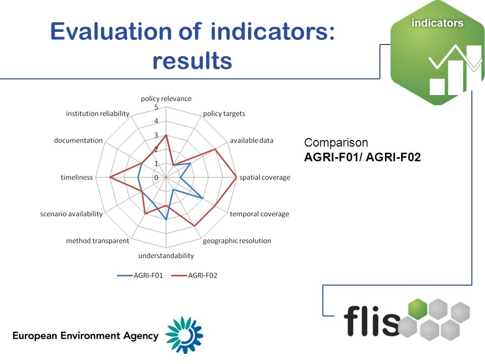 Forward-looking indicators: SWOT analysis Strengths Scrutiny of underlying models Can help to communicate clearly High number of indicators with policy relevance Regulator updates possible via IMS Weaknesses Difficulty communicating assumptions and uncertainties Capture of non-numerical information Not available for all themes or spatial scales Problems with compatibility Only as strong as models used Opportunities Development of new or improved indicators Linkage to policy targets Greater use in policy development and decision-making Threats Indicator availability could drive policy decisions Lack of institutional arrangements for regular updates