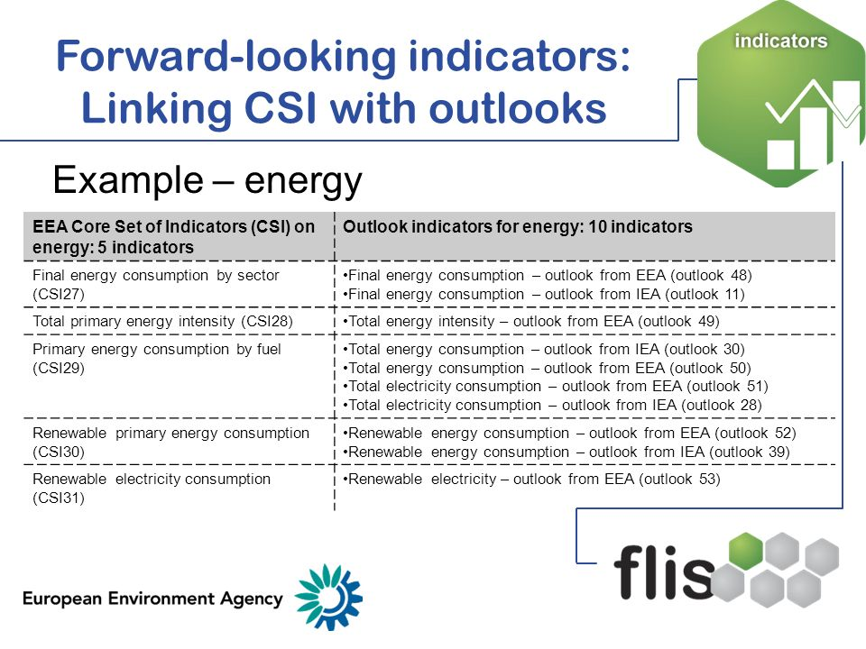 Example – energy Forward-looking indicators: Linking CSI with outlooks EEA Core Set of Indicators (CSI) on energy: 5 indicators Outlook indicators for
