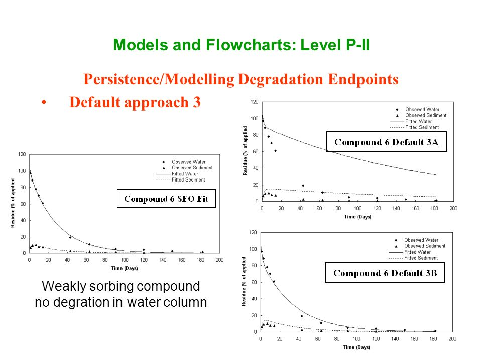 Models and Flowcharts: Level P-II Persistence/Modelling Degradation Endpoints Default approach 3 Weakly sorbing compound no degration in water column