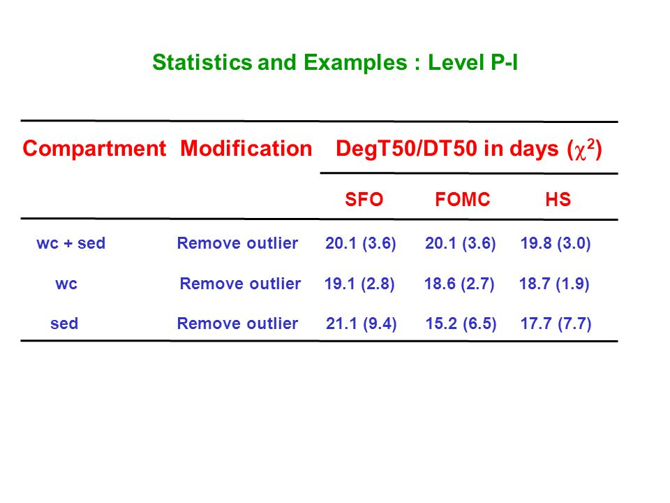Statistics and Examples : Level P-I Compartment Modification DegT50/DT50 in days ( 2 ) SFO FOMC HS wc + sed Remove outlier 20.1 (3.6) 20.1 (3.6) 19.8 (3.0) wc Remove outlier 19.1 (2.8) 18.6 (2.7) 18.7 (1.9) sed Remove outlier 21.1 (9.4) 15.2 (6.5) 17.7 (7.7)
